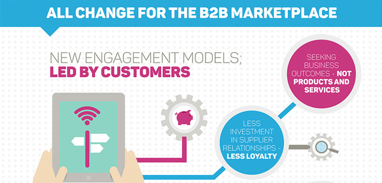 All change for the B2B marketplace